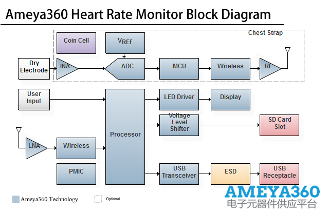 Ameya360HeartRateMonitor.png