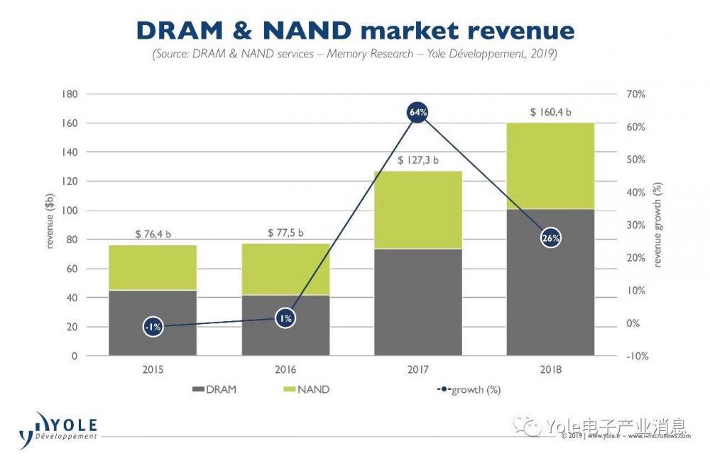 DRAM和NAND市场|多年拉力战进入尾声