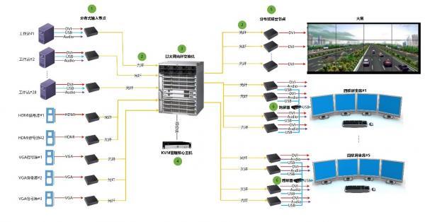 图1:传统分布式KVM坐席协作系统架构图.jpg