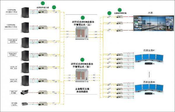 图2:典型光纤KVM的系统架构图.jpg