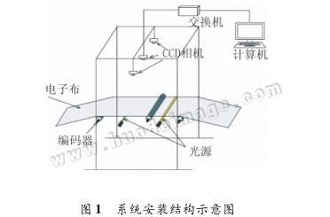 基于机器视觉的电子级玻璃纤维布疵点检测系统研究
