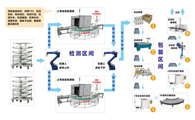 西安获德助力玻纤产业打造首条绿色智能生产线
