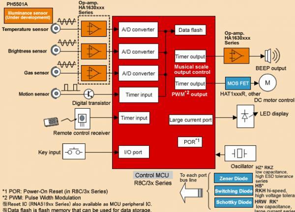瑞萨应用型传感器技术解决方案.jpg