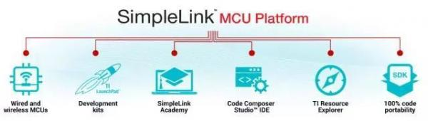 SimpleLink™ MCU 平台.jpeg