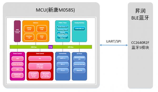 昇润推出基于新唐科技M058S和NUC472系列的蓝牙通讯驱动DEMO