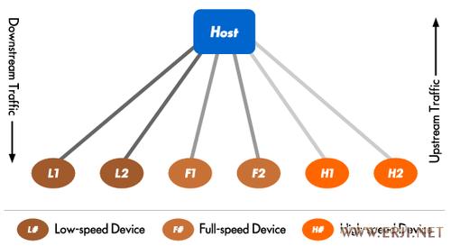 骁龙820A汽车与智能设备间进行USB音频分享方案介绍--USB协议篇