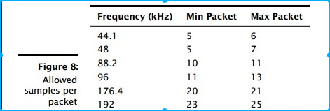 骁龙820A汽车与智能设备间进行USB音频分享方案介绍—UAC篇
