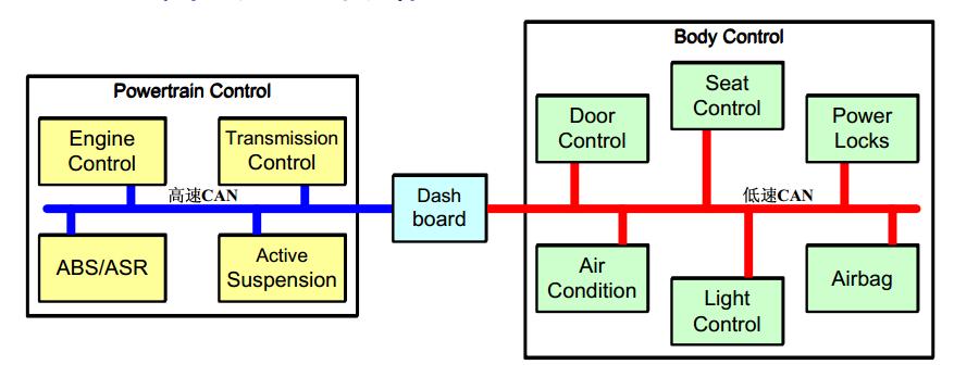 骁龙820A汽车 ADAS 分享方案介绍—CAN总线(一)