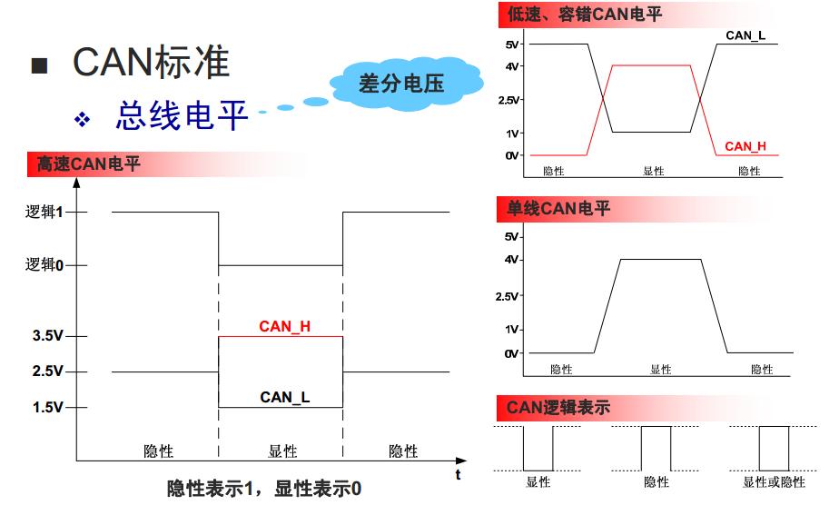 骁龙820A汽车 ADAS 分享方案介绍—CAN总线(二)