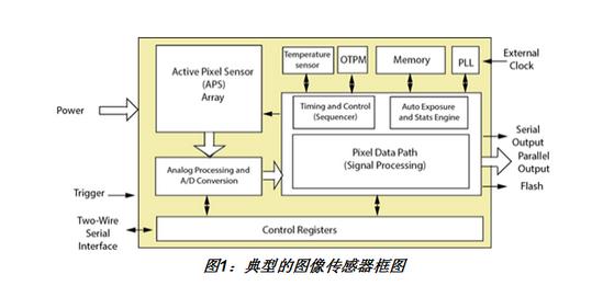 骁龙820A汽车ADAS-驾驶辅助系统