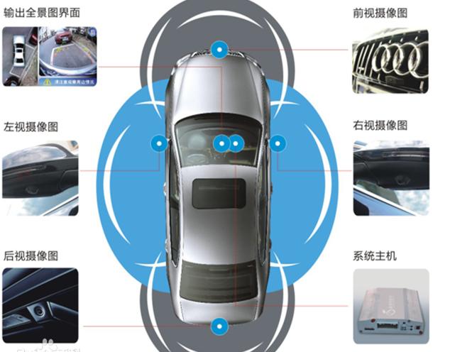 骁龙820A汽车车载环视camera方案介绍