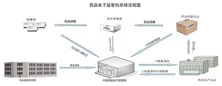 研强科技工业平板电脑在药品监管码系统中的运行
