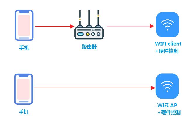 物联网架构演进和微信智能设备平台开发