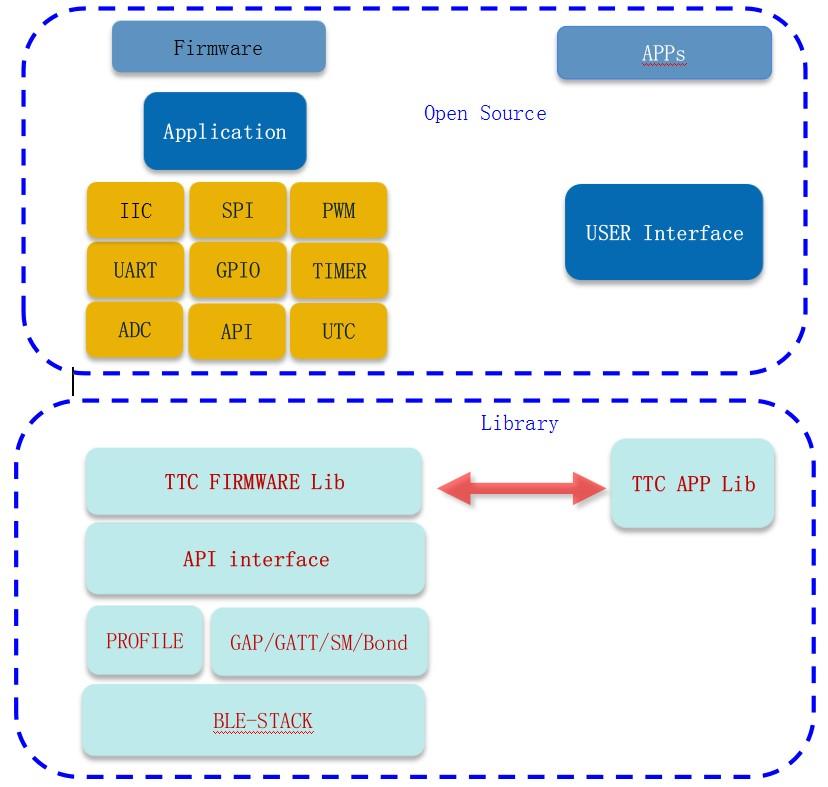 CC2640 SDK开发套件,值得了解下