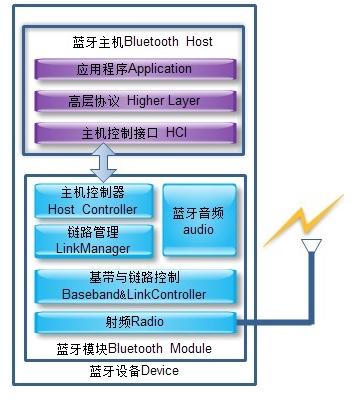 Bluetooth的系统构成