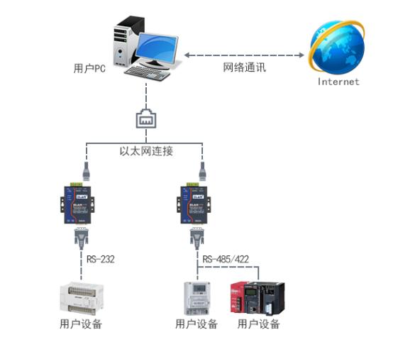 工业级485串口服务器