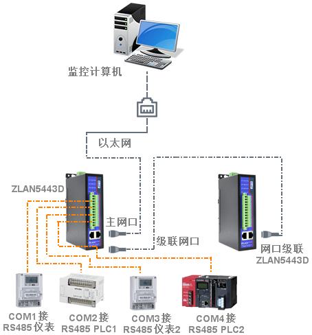 4口485串口服务器