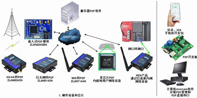 串口服务器配置