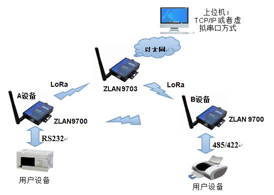 485无线传输通讯模块