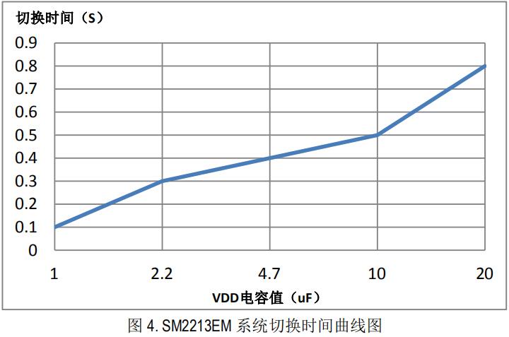 SM2213EM系统切换曲线图.jpg