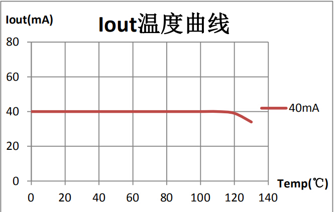 SM2213EM温度图.jpg