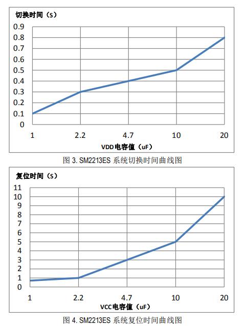 SM2213ES复位时间图.jpg