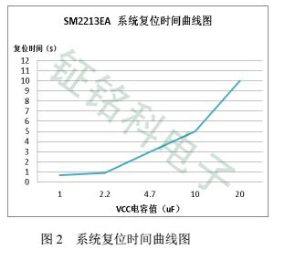 SM2213EA复位时间图2.jpg