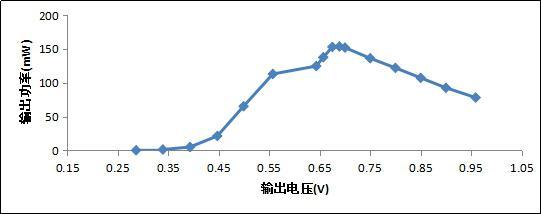 使用N62400测试某型号燃料电池输出功率曲线.jpg