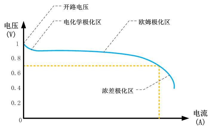燃料电池极化曲线.jpg