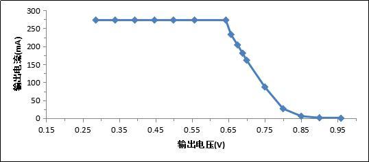 使用N62400测试某型号燃料电池极化曲线.jpg