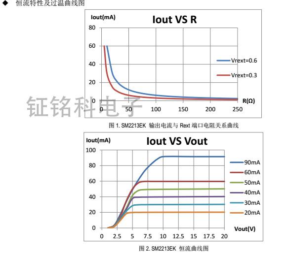 SM2213EK恒流曲线图.jpg