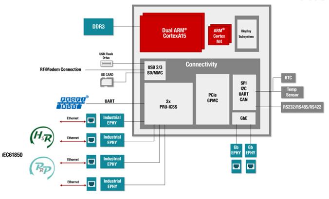 基于AM5728高端电网通信协议管理机方案