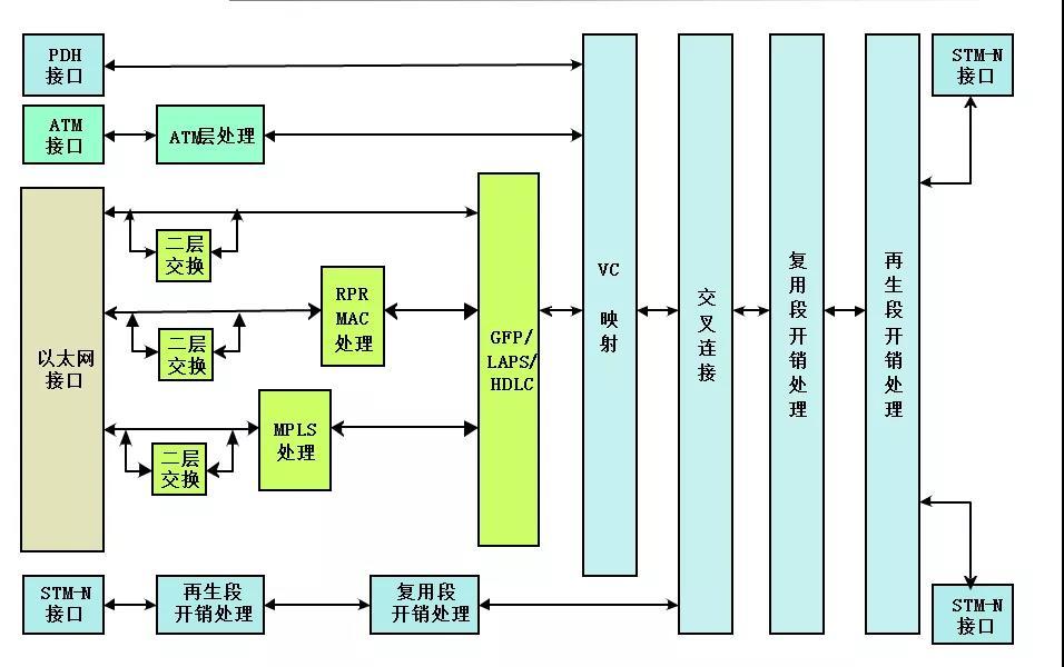 MSTP专线和SDH专线该如何选择?
