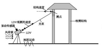 激光测振仪在建筑结构振动检测中的应用