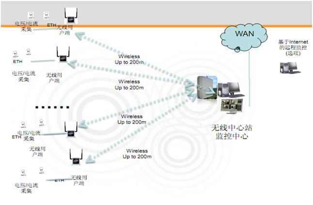 工厂现场信息化及实验室信息化网络方案及配置案例