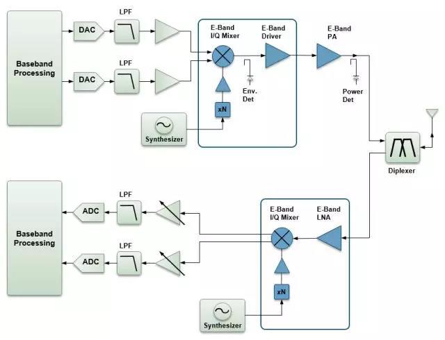 无线回程E波段.jpg