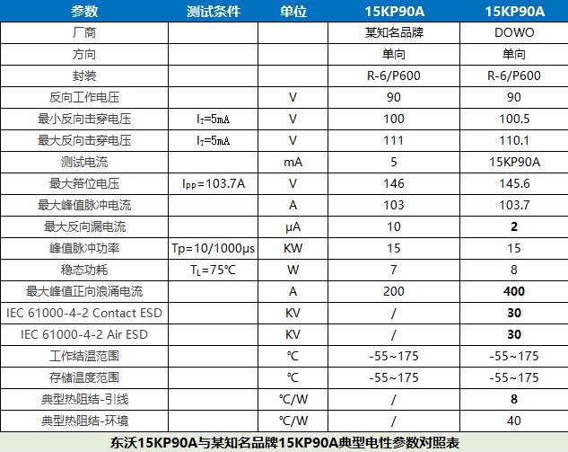 15KP130A高功率瞬态抑制二极管,东沃电子,专业保护器件厂商