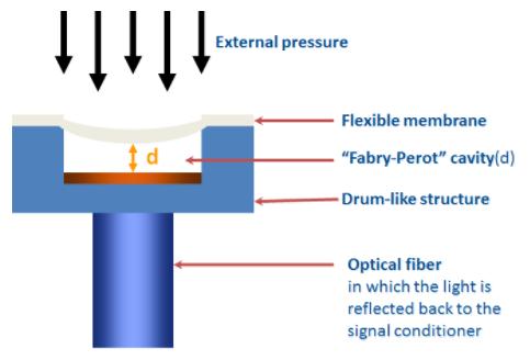 光纤传感器优势_光纤传感器医学压力测量应用