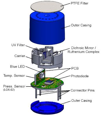 光学氧气传感器相对于传统氧气传感器有哪些优点和应用