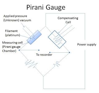 热导式传感器及皮拉尼真空规背后的故事