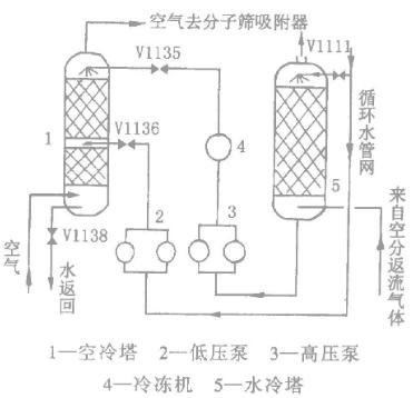 空气分离工艺中氧气传感器的应用