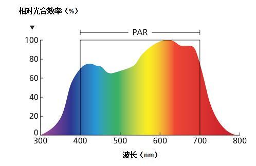 光合有效辐射传感器在动植物养殖中的应用