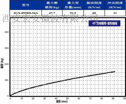 JGX-0958D-54A  45度载荷变形.jpg