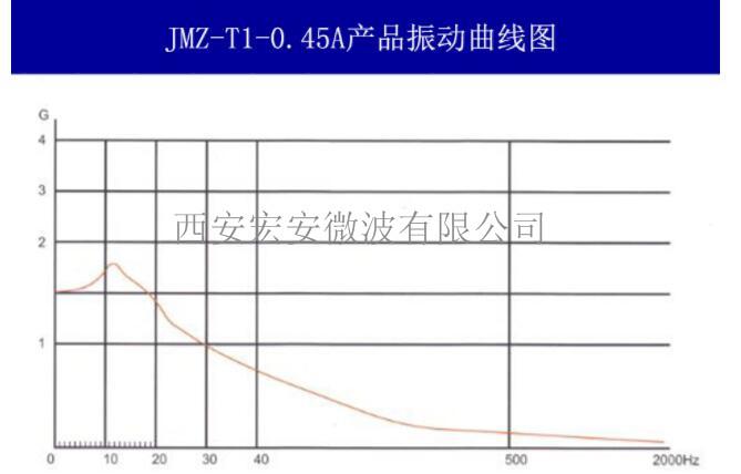 JMZ-T1-0.45振动曲线图.jpg