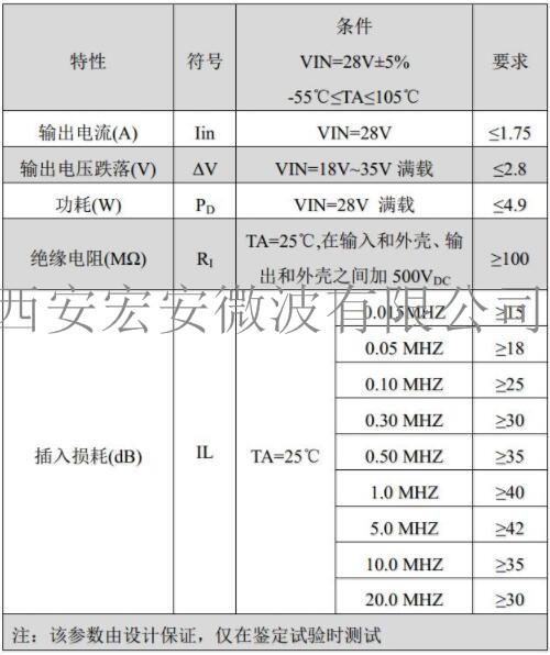 HFA-CE03电源滤波器-电性能要求.jpg