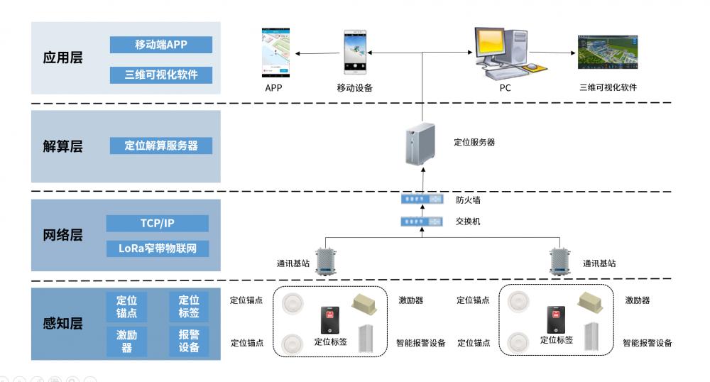 uwb定位技术原理及应用场景详解