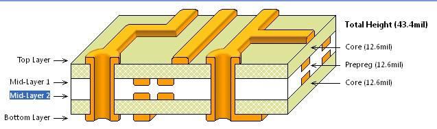 多层PCB线路板有哪些优点