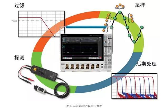 影响示波器的测试精度硬软件,有哪些?