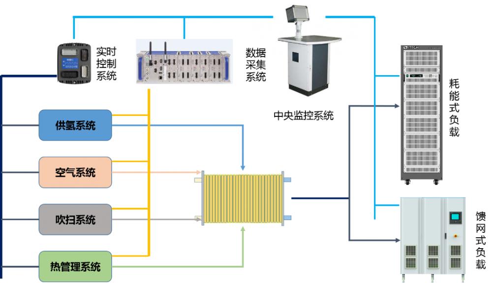 新能源汽车 燃料电池测试系统