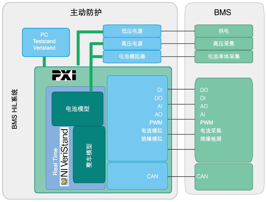 新能源车电池管理系统硬件在环(HiL)仿真测试